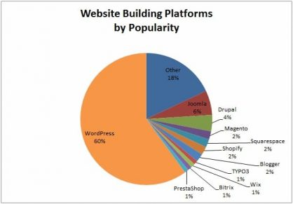Which website builder platform should you use