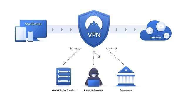 Qu'est-ce qu'un VPN et comment ça marche ?